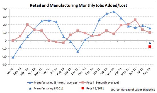 retail manu 2011-08.png