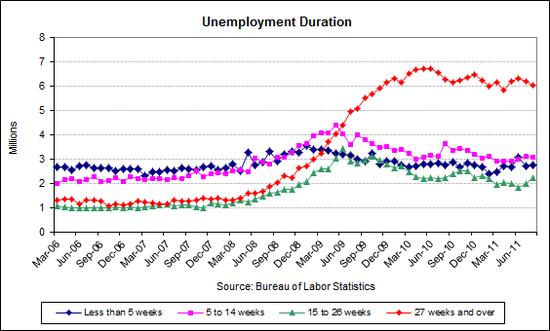 unemp duration 2011-08.png