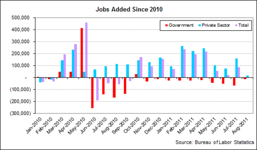 unemp jobs added 2011-08.png