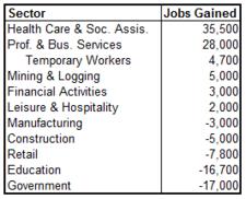 unemp sectors 2011-08.png
