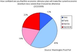 wapo stimulus poll 2009 - 2011-09.png