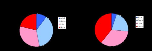 wapo stimulus poll 2010&2011- 2011-09 v2.png