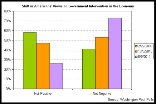 wapo stimulus poll bars - 2011-09.png