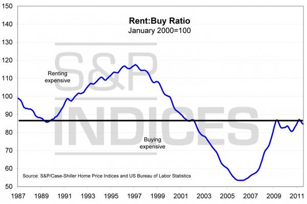 Rent-Buy-Ratio2.png