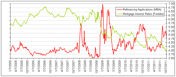 rates and refinancing 2011-10.png