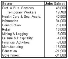 unemp 2011-09 sectors.png