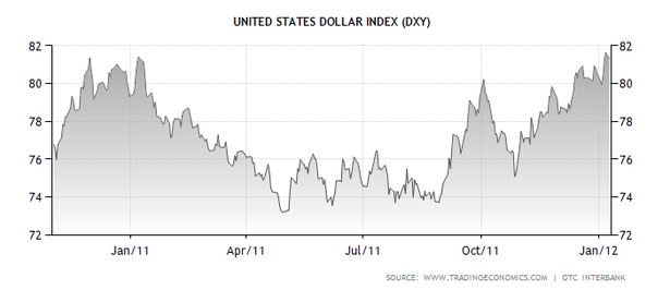 US_Dollar_Value.png