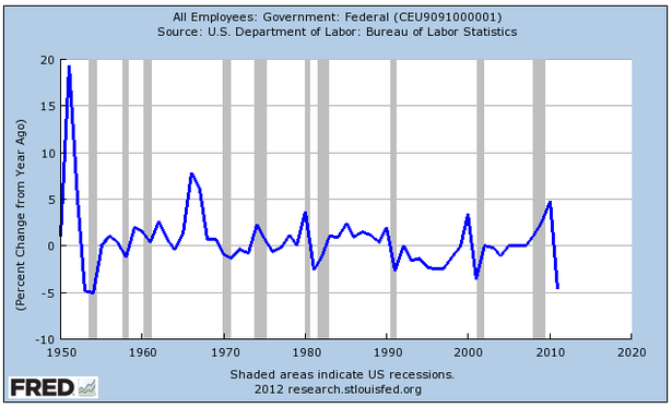 federal employment 2011.png