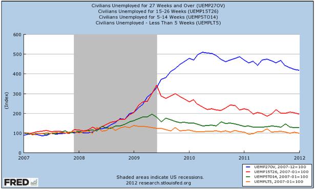 long term unemployment.png