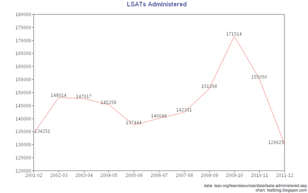 LSATs_Administered.PNG