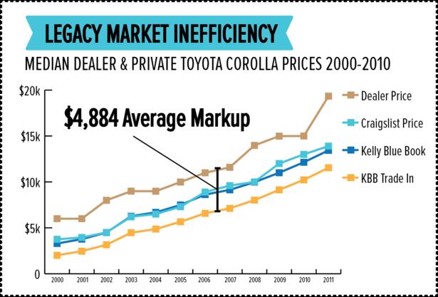 Legacy Market Inefficiency.png