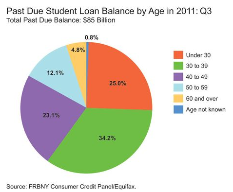 Past_Due_Debt_By_Age.png