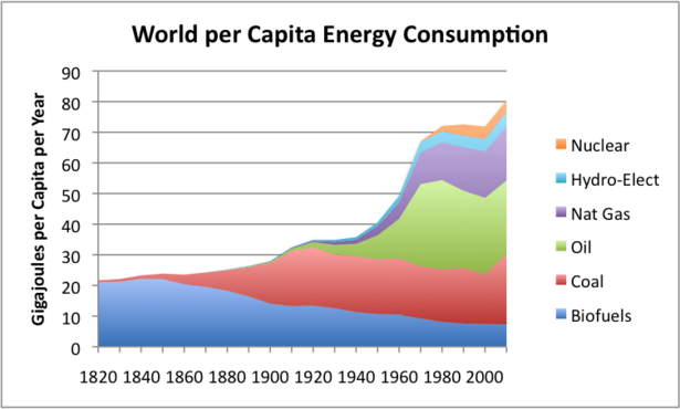 per-capita-world-energy-by-source.png