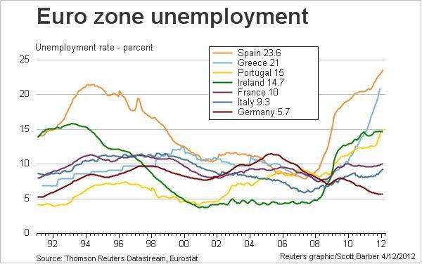 EuroUnemployment.jpeg