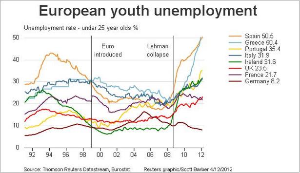 EuroYouthUnemployment.jpeg