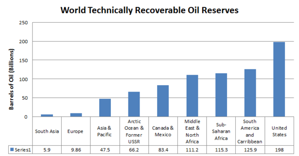 World_Oil.PNG