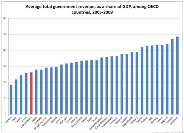 linden graph tax.png