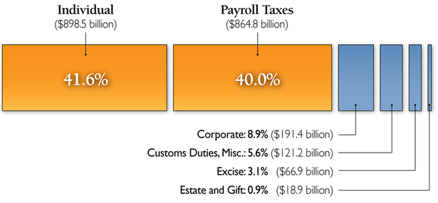 where taxes come from.png