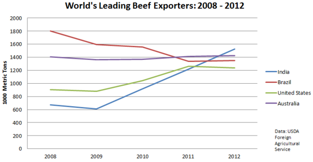India_Leads_Beef_Exports.PNG