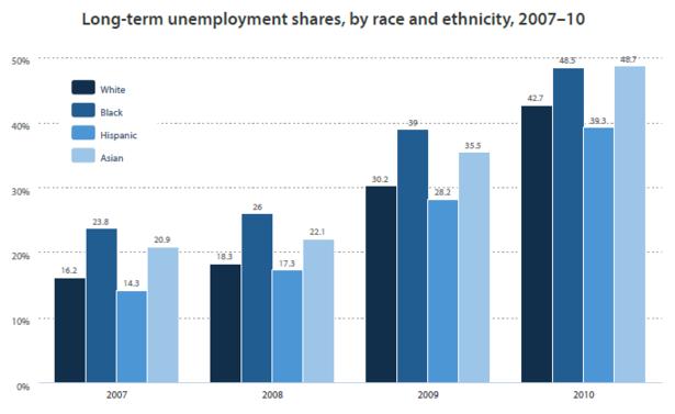 Longterm_Unemployment_By_Race.PNG