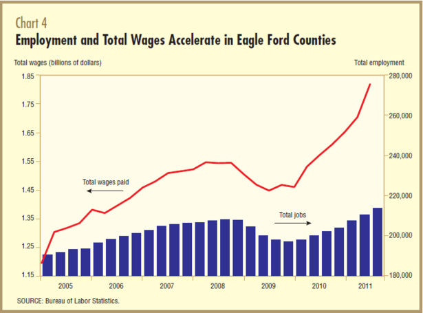 Texas_Eagle_Ford_Employment.PNG