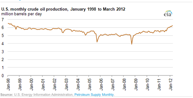 EIA_Oil_Production.png