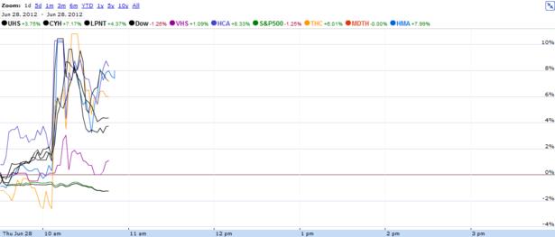 HCA_Hospital_Stocks_Today.PNG