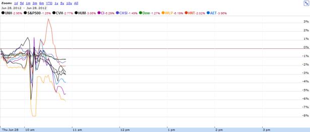 HCA_Insurance_Stocks.PNG