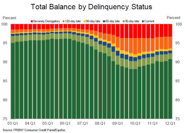 Household_Debt_Delinquency_Per_Capita_NYFED_Q1_2012.PNG