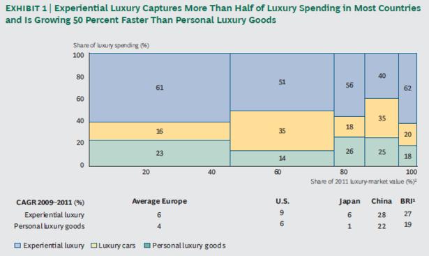 Luxury_Spending_Worldwide_BCG.PNG