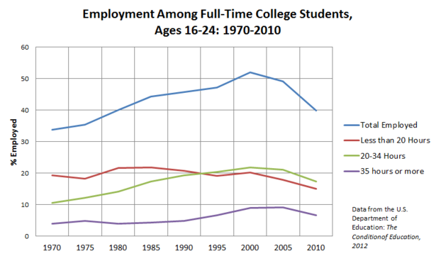 Student_Full-Time_Employment_NCES.PNG