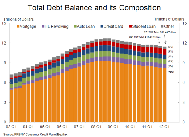 Total_Household_Debt_By_Composition_NYFED_Q1_2012.PNG