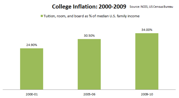 College_Inflation_2000_2009_Final.PNG