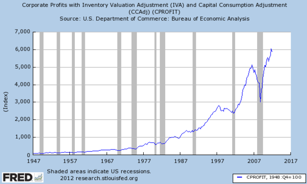 Corporate_Profits_FRED.PNG