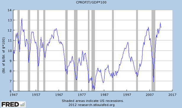 Corporate_Profits_Share_of_GDP_FRED.PNG
