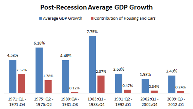 Houses_and_Cars_Growth1.PNG