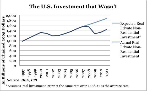 Investment_PPI.jpeg