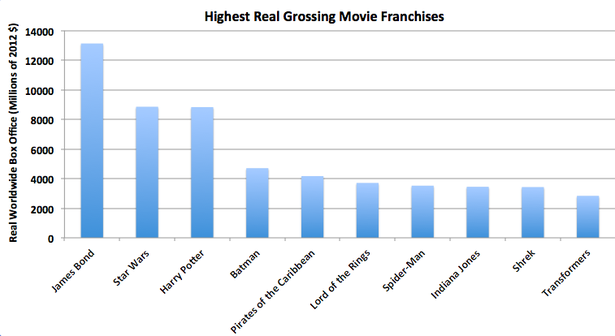 MovieFranchises.png