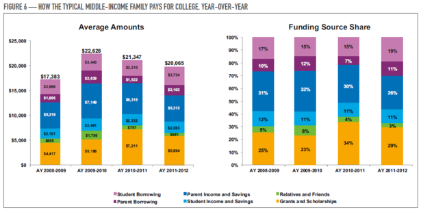 Sallie_Mae_Middle_Income.PNG