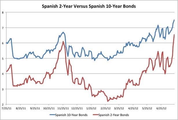 spanish-2-year-yields-vs-10-year.jpg