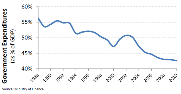 Israel_Government_Spending_GDP.PNG