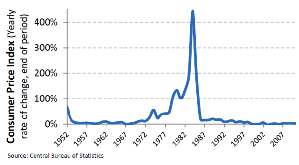 Israel_Inflation_Rate.PNG