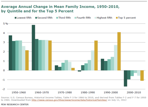 Pew_History_Middle_Class_Families_Income_History.PNG