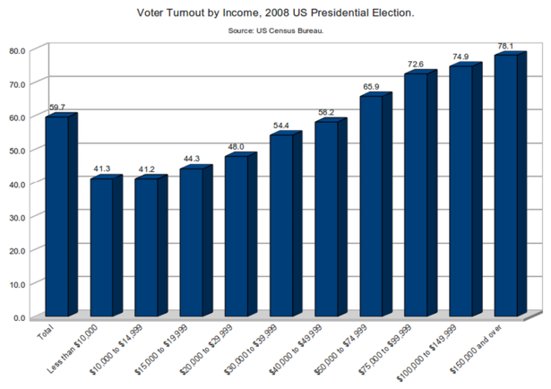 800px-Voter_Turnout_by_Income,_2008_US_Presidential_Election.png