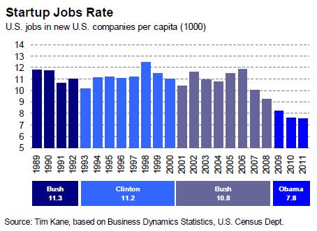 Hudson_Startup_Jobs_Per_Capita.PNG