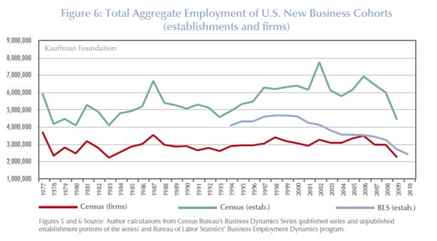 Kauffman_New_Business_Cohorts_Aggregate_Employment.PNG