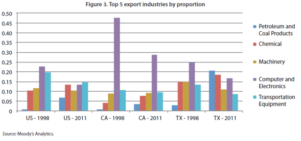 Milken_Exports_by_Industry.PNG