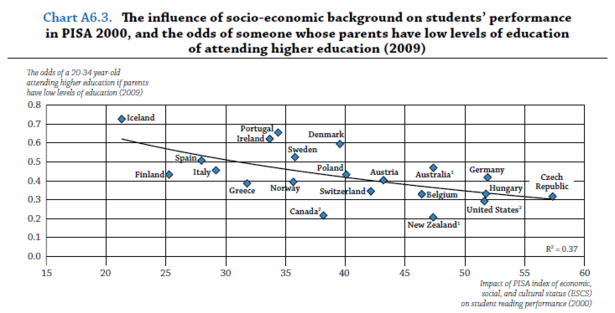 OECD_Educational_Mobility_2.PNG