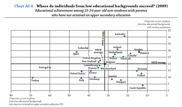 OECD_Educational_Mobility_3.PNG