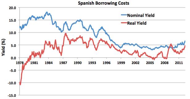SpainBorrowingCosts.png